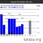 wykres mocy sygnału z satelit